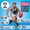 2016 Wynstan Stats Central